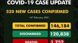 Beryl TV IMG_20210215_000714-320x180 NCDC confirms 520 new cases of #COVID19 Nigeria News